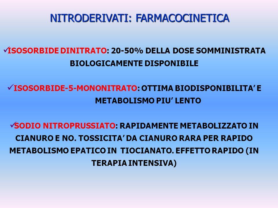 NITRODERIVATI: FARMACOCINETICA ISOSORBIDE DINITRATO: 20-50% DELLA DOSE SOMMINISTRATA BIOLOGICAMENTE DISPONIBILE ISOSORBIDE-5-MONONITRATO: OTTIMA BIODI
