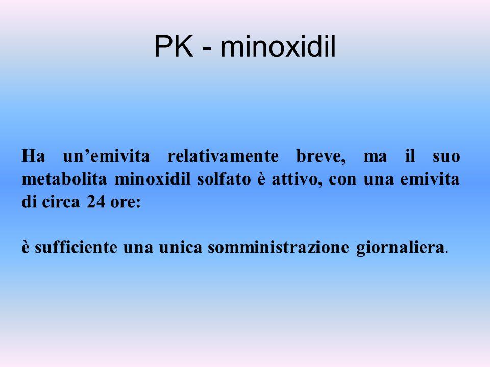 PK - minoxidil Ha unemivita relativamente breve, ma il suo metabolita minoxidil solfato è attivo, con una emivita di circa 24 ore: è sufficiente una u