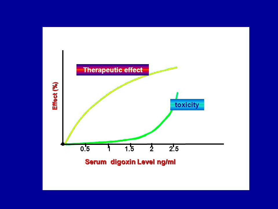 0.5 1 1.5 2 2.5 Effect (%) Serum digoxin Level ng/ml Therapeutic effect toxicity