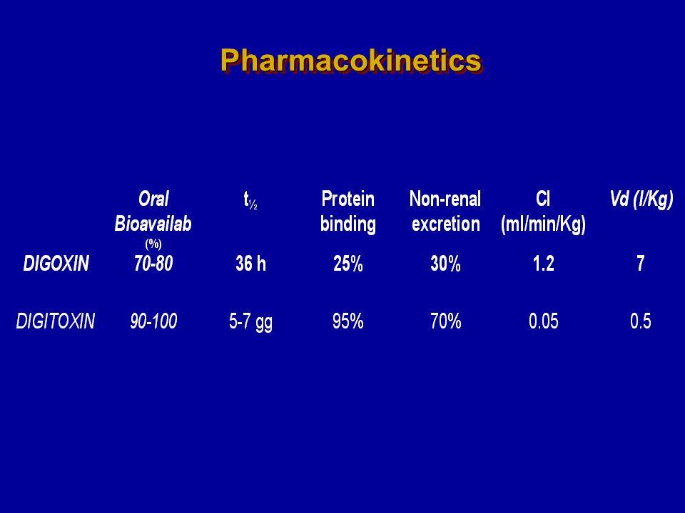 PharmacokineticsPharmacokinetics