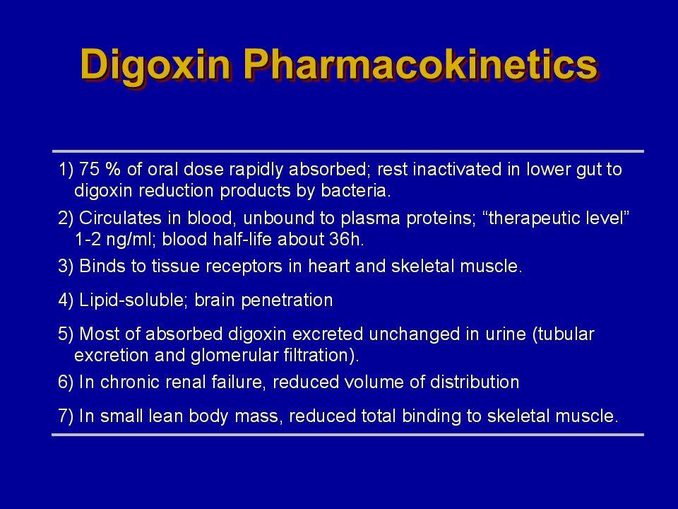 Digoxin Pharmacokinetics