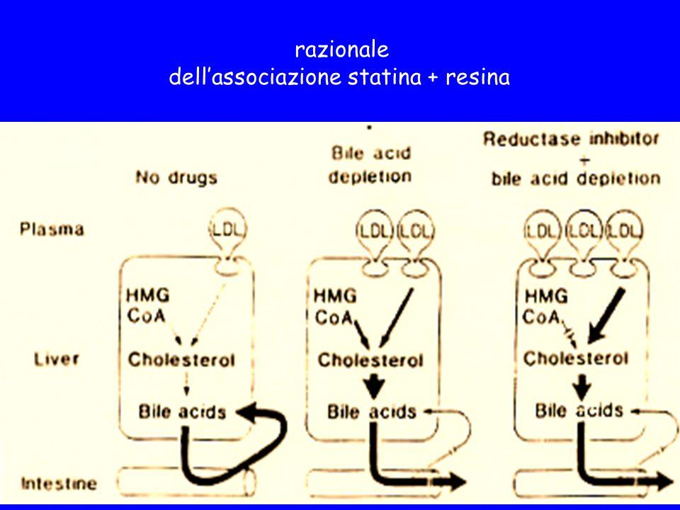razionale dellassociazione statina + resina