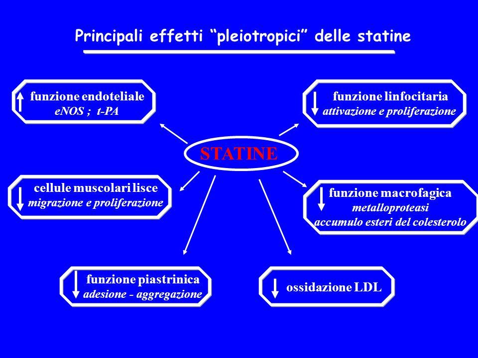 funzione endoteliale eNOS ; t-PA cellule muscolari lisce migrazione e proliferazione funzione linfocitaria attivazione e proliferazione funzione macrofagica metalloproteasi accumulo esteri del colesterolo funzione piastrinica adesione - aggregazione ossidazione LDL Principali effetti pleiotropici delle statine STATINE