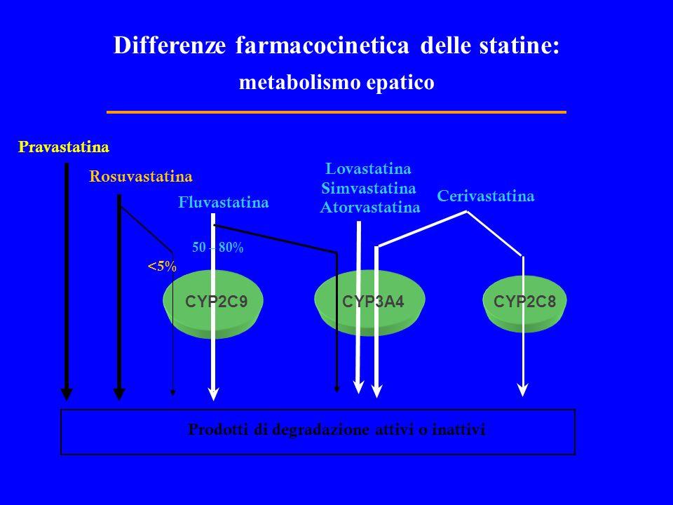 Differenze farmacocinetica delle statine: metabolismo epatico Fluvastatina Lovastatina Simvastatina Atorvastatina Cerivastatina Pravastatina CYP2C9CYP