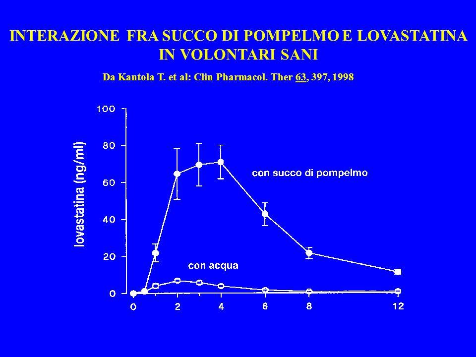 INTERAZIONE FRA SUCCO DI POMPELMO E LOVASTATINA IN VOLONTARI SANI Da Kantola T. et al: Clin Pharmacol. Ther 63, 397, 1998