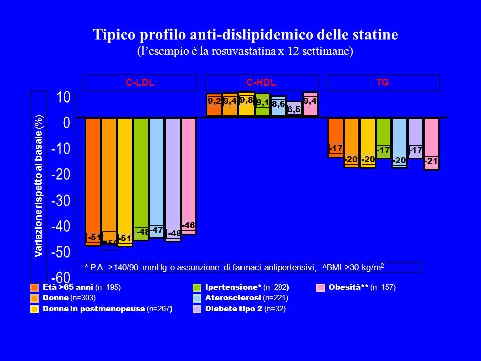 Età >65 anni (n=195) Donne (n=303) Donne in postmenopausa (n=267 ) Ipertensione* (n=282 ) Aterosclerosi (n=221) Diabete tipo 2 (n=32) Obesità** (n=157) Variazione rispetto al basale (%) * P.A.