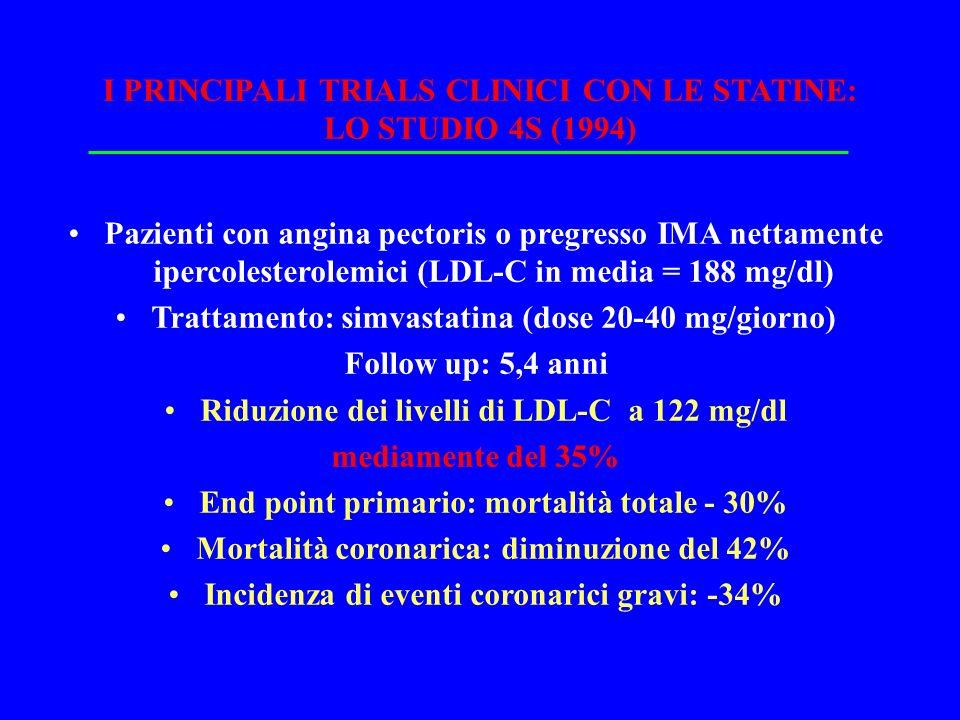 I PRINCIPALI TRIALS CLINICI CON LE STATINE: LO STUDIO 4S (1994) Pazienti con angina pectoris o pregresso IMA nettamente ipercolesterolemici (LDL-C in media = 188 mg/dl) Trattamento: simvastatina (dose 20-40 mg/giorno) Follow up: 5,4 anni Riduzione dei livelli di LDL-C a 122 mg/dl mediamente del 35% End point primario: mortalità totale - 30% Mortalità coronarica: diminuzione del 42% Incidenza di eventi coronarici gravi: -34%