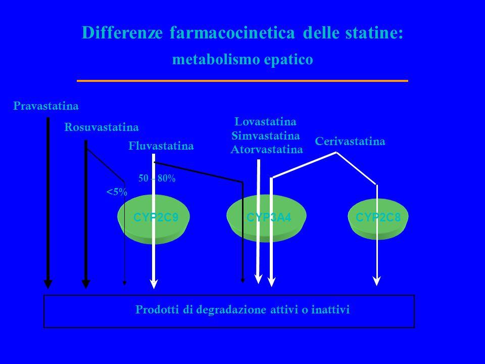 Differenze farmacocinetica delle statine: metabolismo epatico Fluvastatina Lovastatina Simvastatina Atorvastatina Cerivastatina Pravastatina CYP2C9CYP3A4CYP2C8 50 – 80% Prodotti di degradazione attivi o inattivi Rosuvastatina <5%