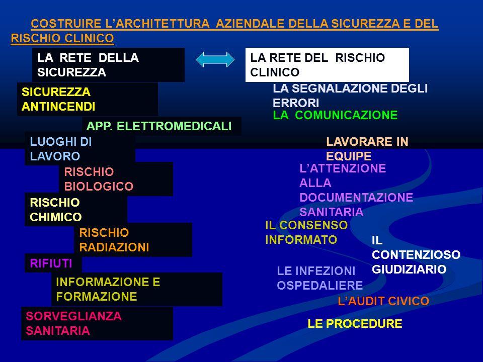 COSTRUIRE LARCHITETTURA AZIENDALE DELLA SICUREZZA E DEL RISCHIO CLINICO LA RETE DEL RISCHIO CLINICO LA COMUNICAZIONE LAVORARE IN EQUIPE LATTENZIONE ALLA DOCUMENTAZIONE SANITARIA IL CONSENSO INFORMATO LE INFEZIONI OSPEDALIERE LAUDIT CIVICO LA RETE DELLA SICUREZZA IL CONTENZIOSO GIUDIZIARIO SICUREZZA ANTINCENDI APP.