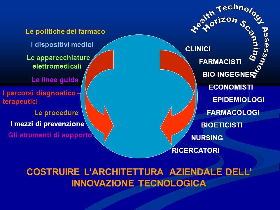 Le politiche del farmaco I dispositivi medici Le apparecchiature elettromedicali Le linee guida I percorsi diagnostico – terapeutici Le procedure I mezzi di prevenzione CLINICI FARMACISTI BIO INGEGNERI ECONOMISTI EPIDEMIOLOGI FARMACOLOGI BIOETICISTI NURSING RICERCATORI Gli strumenti di supporto COSTRUIRE LARCHITETTURA AZIENDALE DELL INNOVAZIONE TECNOLOGICA