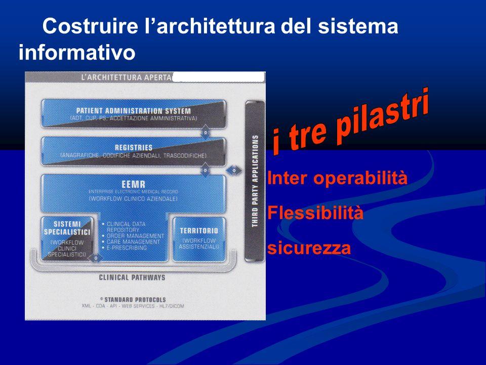 Costruire larchitettura del sistema informativo Inter operabilità Flessibilità sicurezza