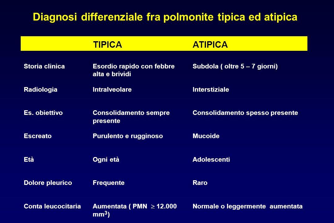 Evoluzione Se non trattata può interessare i lobi adiacenti ed i contro laterali accompagnandosi frequentemente a versamento pleurico Diagnosi Isolame
