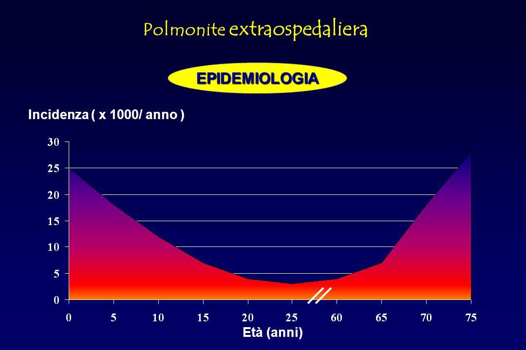 STRATIFICAZIONE IN BASE AL RISK SCORE Classe Score Mortalità % Trattamento I I II III IV V V / / < 70 71-90 91-130 > 130 0,1 0,6 2,8 8,2 29,2 Domiciliare Ospedaliero