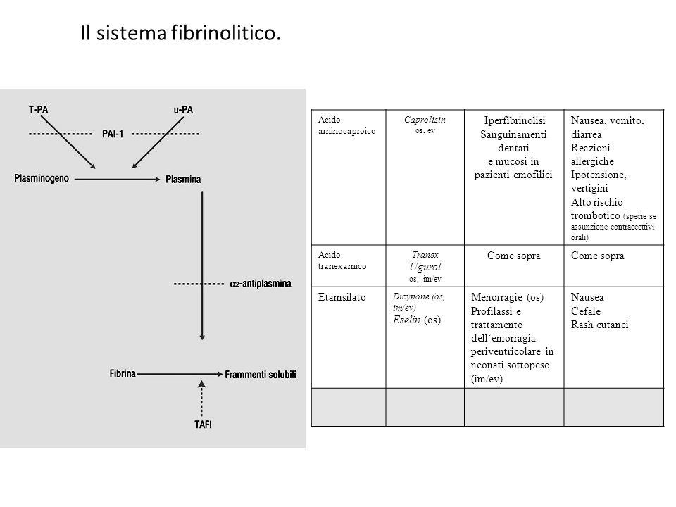 Il sistema fibrinolitico. Acido aminocaproico Caprolisin os, ev Iperfibrinolisi Sanguinamenti dentari e mucosi in pazienti emofilici Nausea, vomito, d