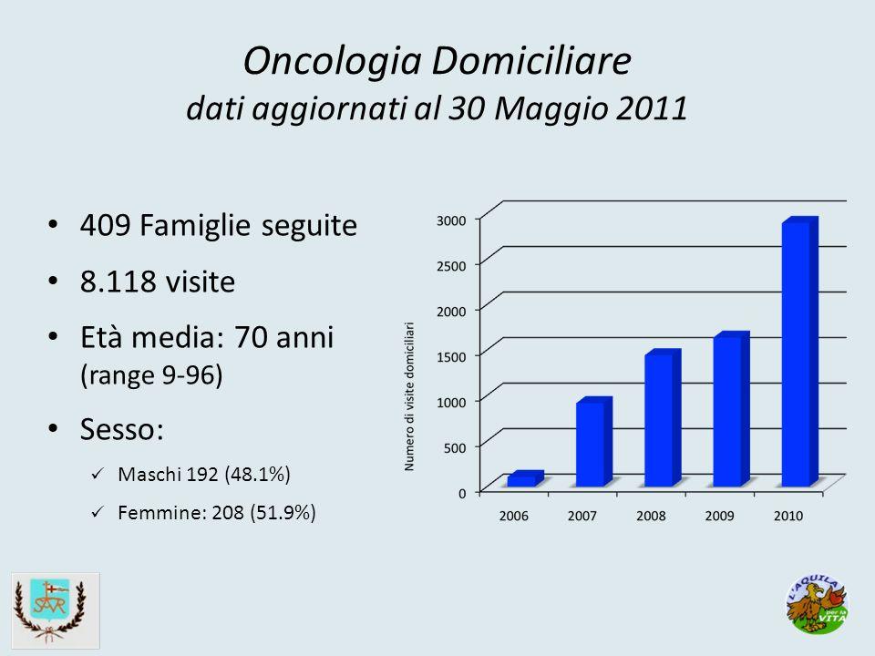 Oncologia Domiciliare dati aggiornati al 30 Maggio 2011 409 Famiglie seguite 8.118 visite Età media: 70 anni (range 9-96) Sesso: Maschi 192 (48.1%) Femmine: 208 (51.9%)