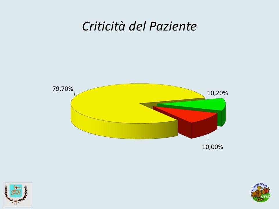Criticità del Paziente