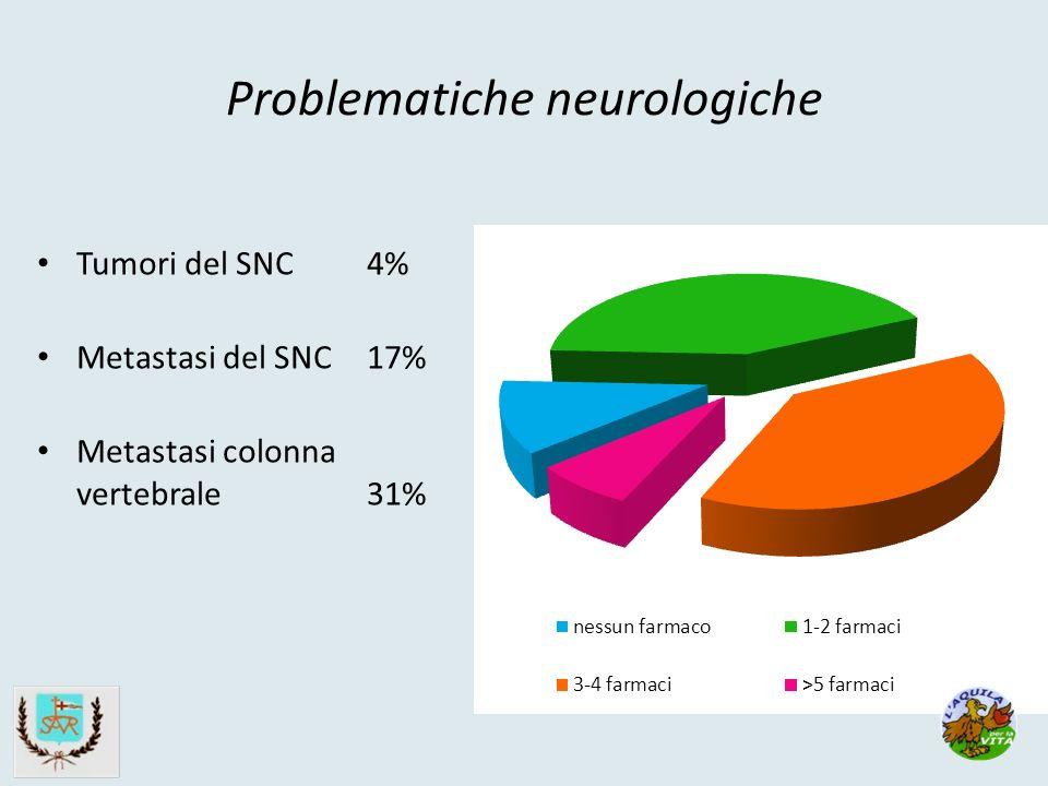 Problematiche neurologiche Tumori del SNC 4% Metastasi del SNC 17% Metastasi colonna vertebrale 31%