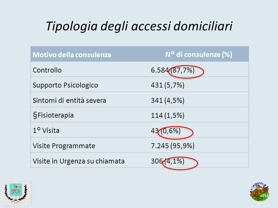 Tipologia degli accessi domiciliari Motivo della consulenza N° di consulenze (%) Controllo6.584 (87,7%) Supporto Psicologico431 (5,7%) Sintomi di entità severa341 (4,5%) §Fisioterapia 114 (1,5%) 1° Visita 43 (0,6%) Visite Programmate7.245 (95,9%) Visite in Urgenza su chiamata306 (4,1%)