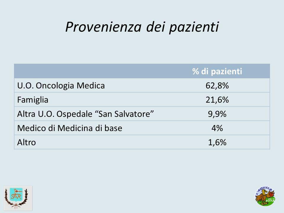 Provenienza dei pazienti % di pazienti U.O. Oncologia Medica 62,8% Famiglia 21,6% Altra U.O.