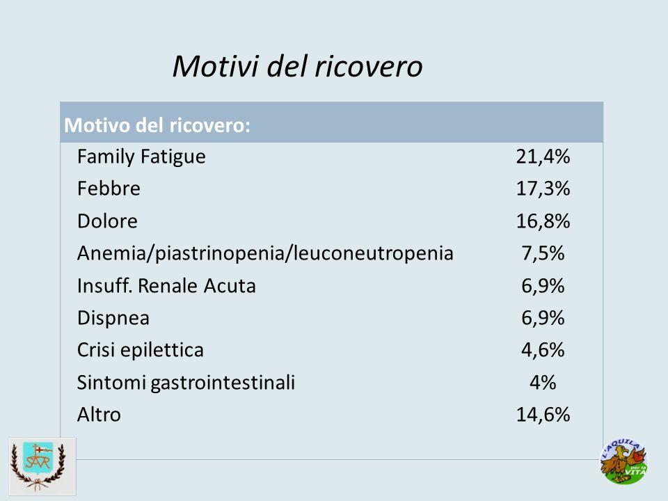 Motivi del ricovero Motivo del ricovero: Family Fatigue Febbre Dolore Anemia/piastrinopenia/leuconeutropenia Insuff.