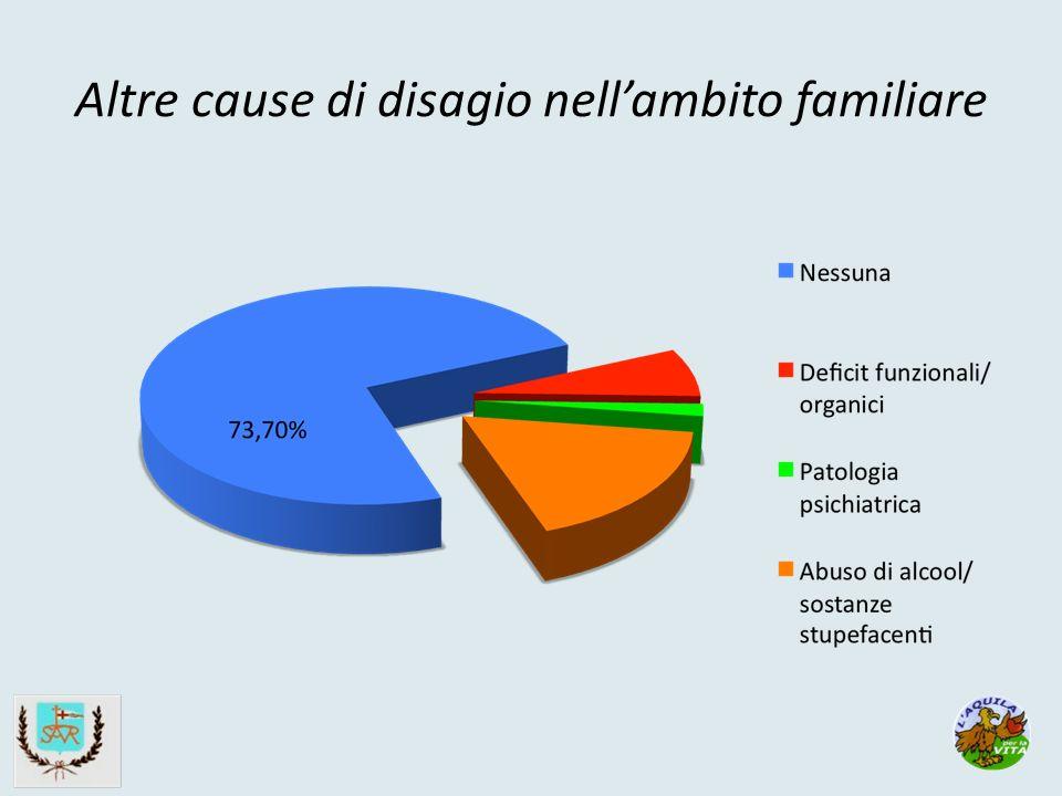 Altre cause di disagio nellambito familiare