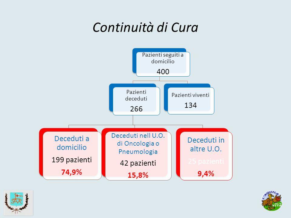 Continuità di Cura Pazienti seguiti a domicilio 400 Pazienti deceduti 266 Deceduti a domicilio 199 pazienti 74,9% Deceduti nell U.O.