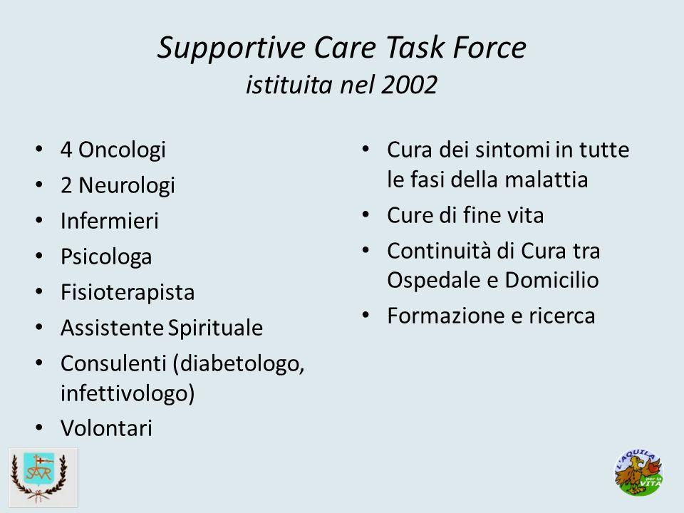 Supportive Care Task Force istituita nel 2002 4 Oncologi 2 Neurologi Infermieri Psicologa Fisioterapista Assistente Spirituale Consulenti (diabetologo, infettivologo) Volontari Cura dei sintomi in tutte le fasi della malattia Cure di fine vita Continuità di Cura tra Ospedale e Domicilio Formazione e ricerca