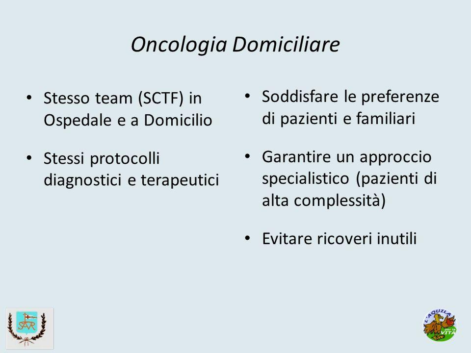 Oncologia Domiciliare Stesso team (SCTF) in Ospedale e a Domicilio Stessi protocolli diagnostici e terapeutici Soddisfare le preferenze di pazienti e familiari Garantire un approccio specialistico (pazienti di alta complessità) Evitare ricoveri inutili