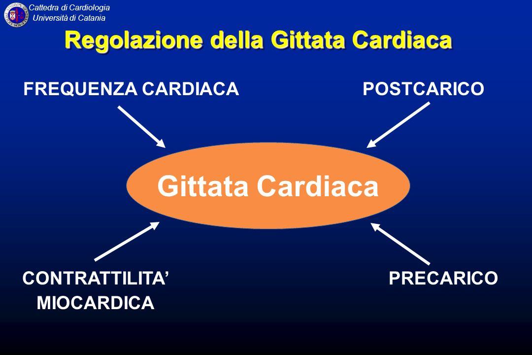Cattedra di Cardiologia Università di Catania Gittata Cardiaca FREQUENZA CARDIACAPOSTCARICO PRECARICOCONTRATTILITA MIOCARDICA Regolazione della Gittat