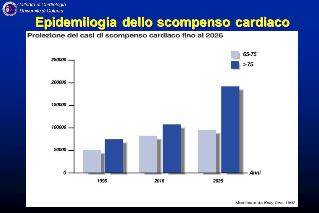 Cattedra di Cardiologia Università di Catania Impatto sociale Impatto sociale Paragonata ad altre malattie sociali come il Diabete, lArtrite e lIpertensione lo SC ha il peggior impatto sulla Qualità della Vita Farmacoeconomia Farmacoeconomia I costi diretti e indiretti per la diagnosi e la cura dello SC negli USA ammontano a 10 Miliardi di $/anno SCOMPENSO CARDIACO