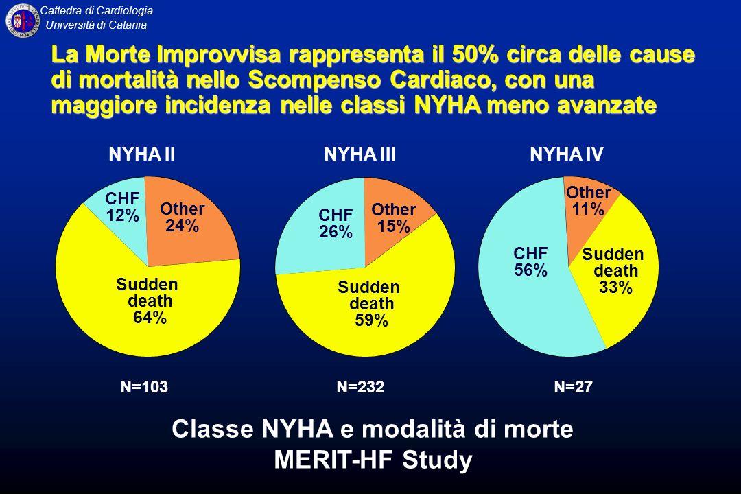 Cattedra di Cardiologia Università di Catania NYHA II Other 24% CHF 12% Sudden death 64% NYHA IIINYHA IV N=103N=232N=27 Classe NYHA e modalità di mort