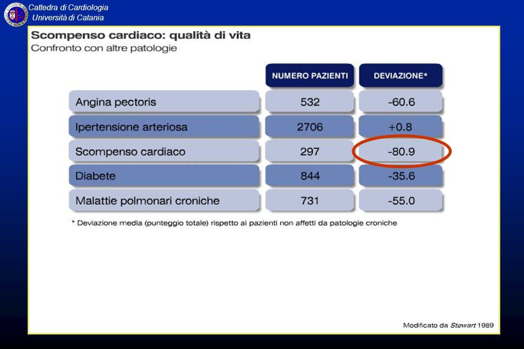 Cattedra di Cardiologia Università di Catania NYHA II Other 24% CHF 12% Sudden death 64% NYHA IIINYHA IV N=103N=232N=27 Classe NYHA e modalità di morte MERIT-HF Study La Morte Improvvisa rappresenta il 50% circa delle cause di mortalità nello Scompenso Cardiaco, con una maggiore incidenza nelle classi NYHA meno avanzate CHF 26% Other 15% Sudden death 59% Sudden death 33% Other 11% CHF 56%