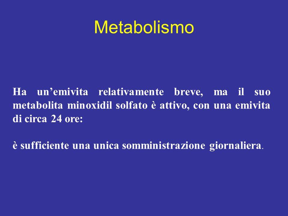 Metabolismo Ha unemivita relativamente breve, ma il suo metabolita minoxidil solfato è attivo, con una emivita di circa 24 ore: è sufficiente una unic