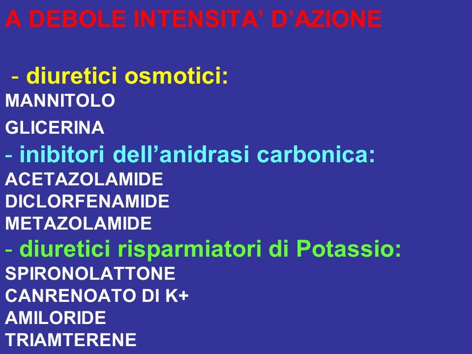 A DEBOLE INTENSITA DAZIONE - diuretici osmotici: MANNITOLO GLICERINA - inibitori dellanidrasi carbonica: ACETAZOLAMIDE DICLORFENAMIDE METAZOLAMIDE - d