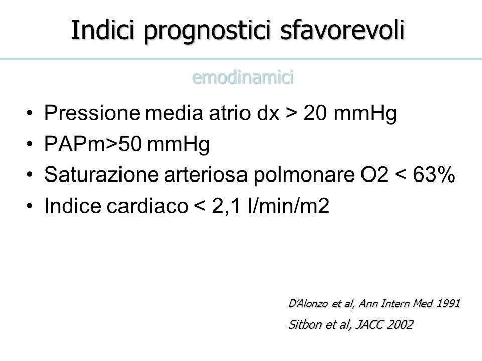 Indici prognostici sfavorevoli DAlonzo et al, Ann Intern Med 1991 Sitbon et al, JACC 2002 Pressione media atrio dx > 20 mmHg PAPm>50 mmHg Saturazione arteriosa polmonare O2 < 63% Indice cardiaco < 2,1 l/min/m2 emodinamici