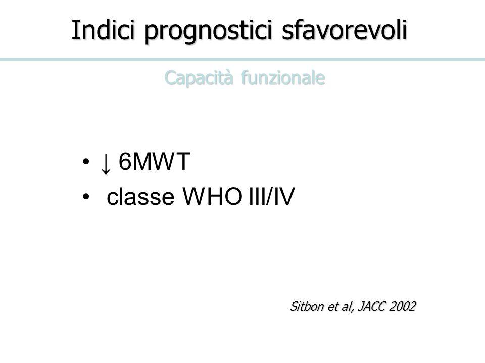 Indici prognostici sfavorevoli 6MWT classe WHO III/IV Capacità funzionale Sitbon et al, JACC 2002