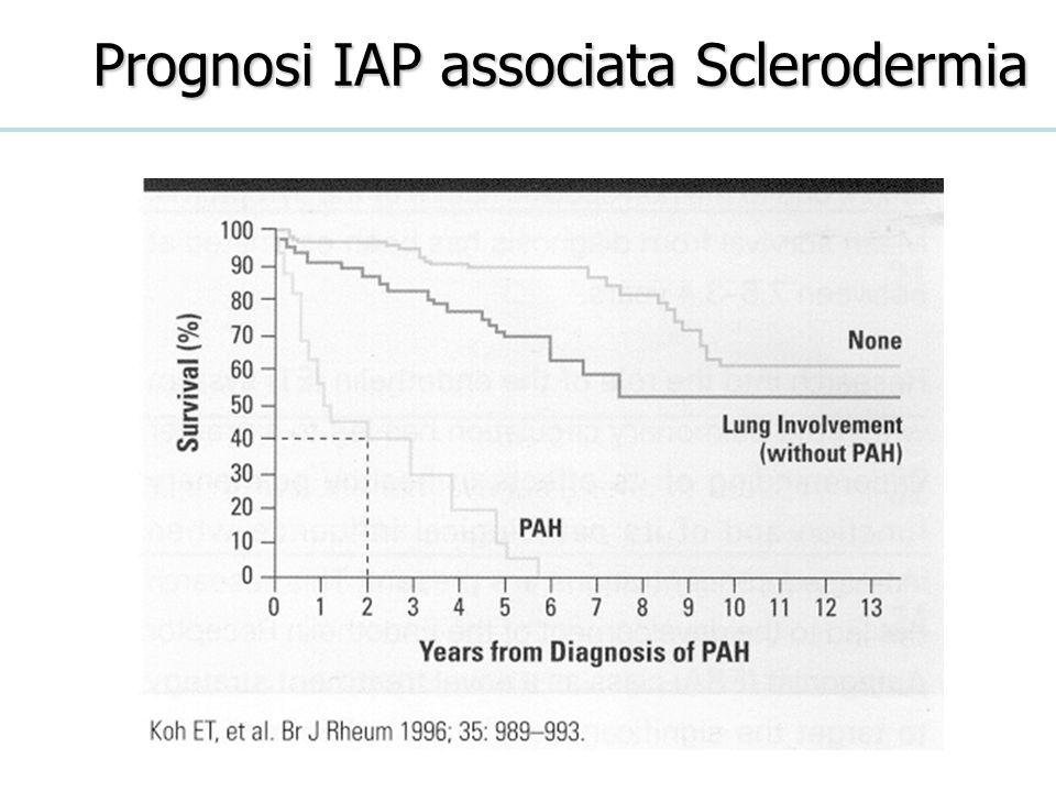 Prognosi IAP associata Sclerodermia