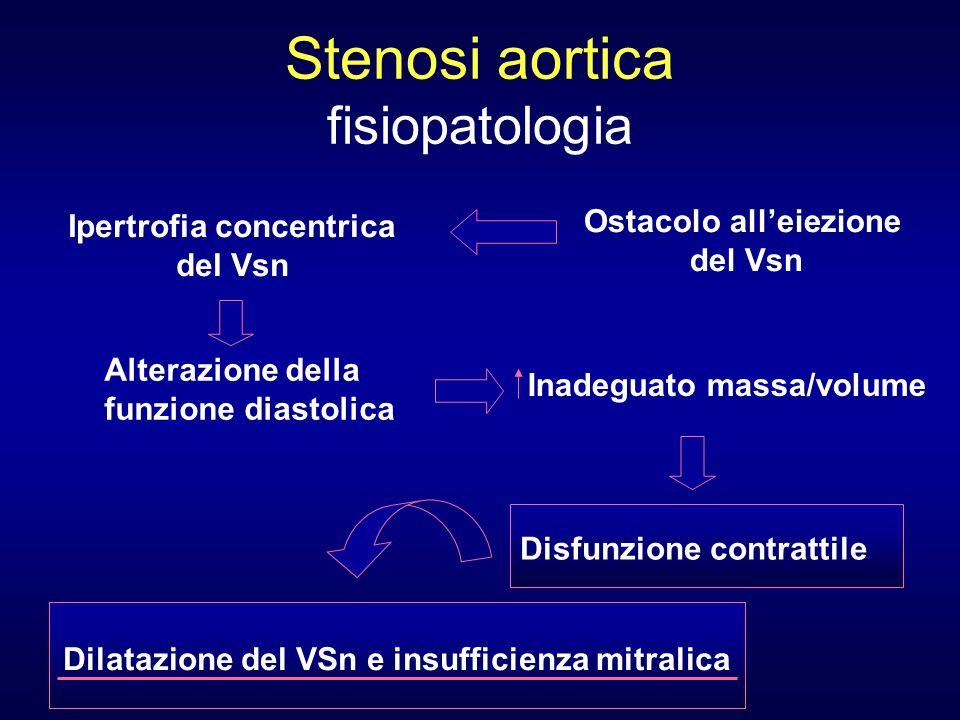 Stenosi aortica fisiopatologia Ostacolo alleiezione del Vsn Ipertrofia concentrica del Vsn Alterazione della funzione diastolica Inadeguato massa/volu