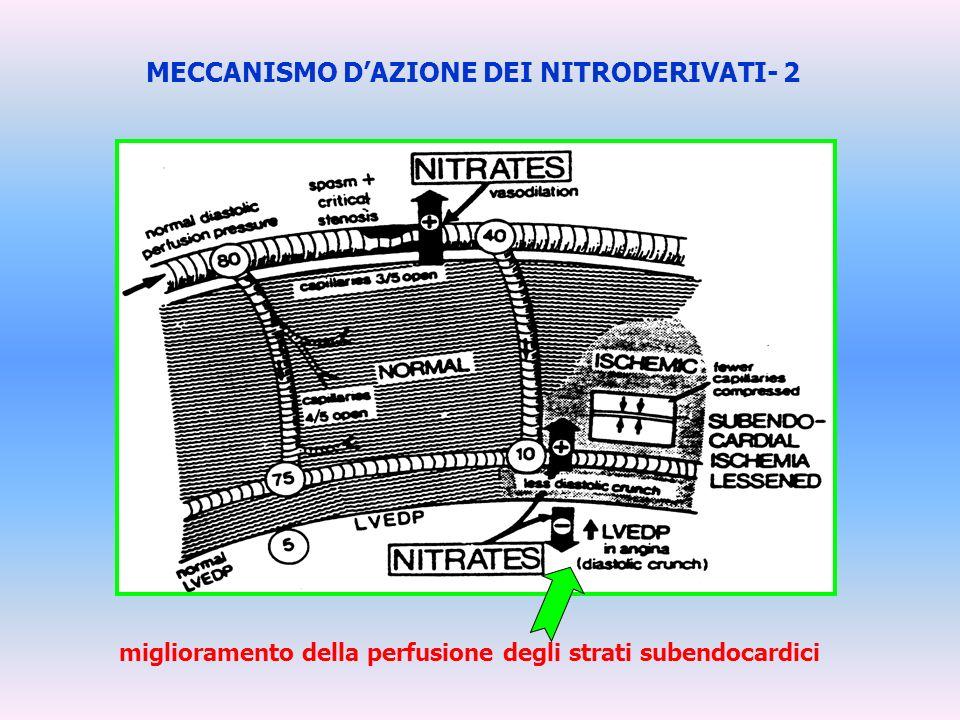 MECCANISMO DAZIONE DEI NITRODERIVATI- 2 miglioramento della perfusione degli strati subendocardici