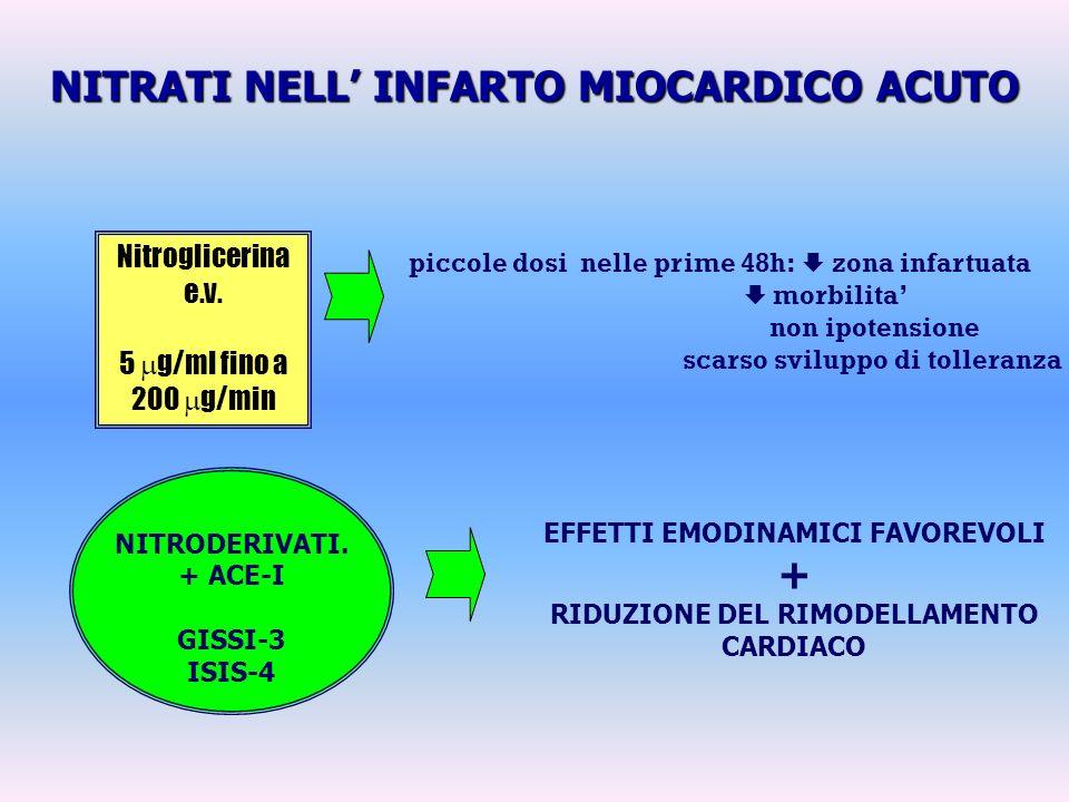 NITRATI NELL INFARTO MIOCARDICO ACUTO Nitroglicerina e.v. 5 g/ml fino a 200 g/min piccole dosi nelle prime 48h: zona infartuata morbilita non ipotensi