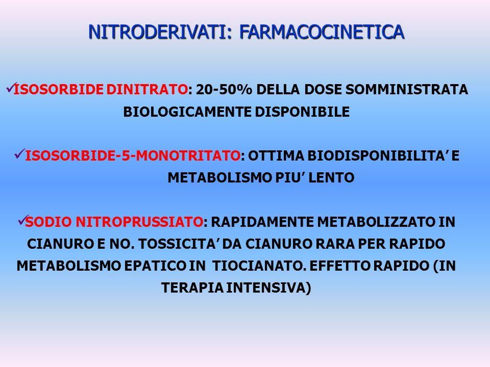 NITRODERIVATI: FARMACOCINETICA ISOSORBIDE DINITRATO: 20-50% DELLA DOSE SOMMINISTRATA BIOLOGICAMENTE DISPONIBILE ISOSORBIDE-5-MONOTRITATO: OTTIMA BIODI