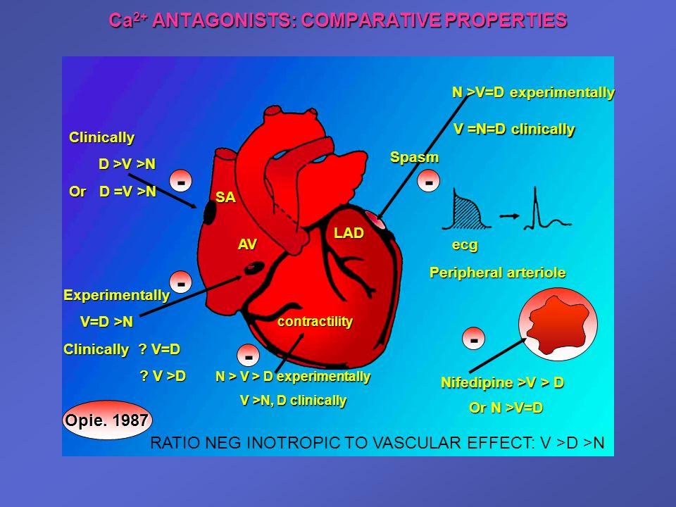 N > V > D experimentally V >N, D clinically Ca 2+ ANTAGONISTS: COMPARATIVE PROPERTIES ecg Peripheral arteriole Nifedipine >V > D Spasm - - SA AV - - E