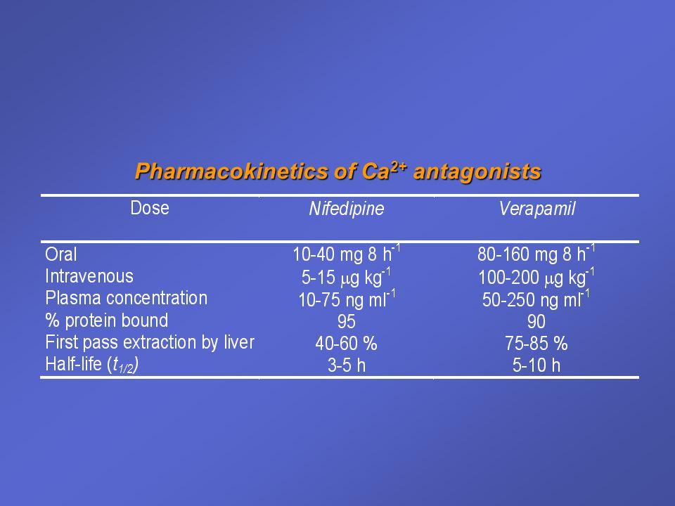 Pharmacokinetics of Ca 2+ antagonists