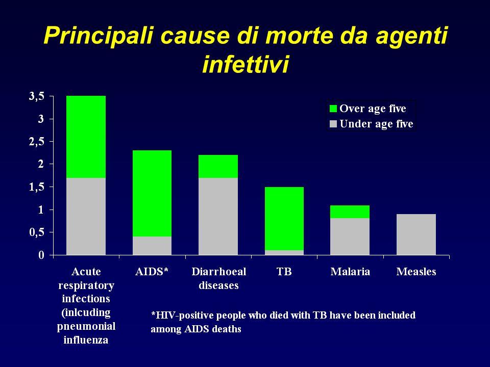 Principali cause di morte da agenti infettivi