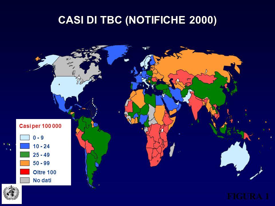 Oltre 100 25 - 49 50 - 99 0 - 9 10 - 24 No dati Casi per 100 000 CASI DI TBC (NOTIFICHE 2000) FIGURA 1
