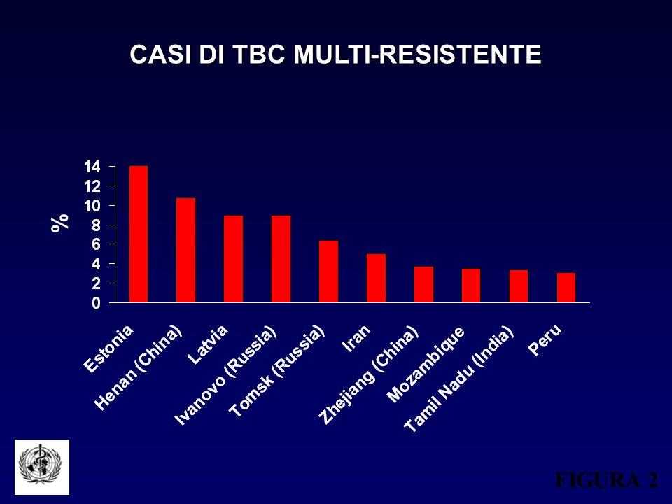 CASI DI TBC MULTI-RESISTENTE FIGURA 2 %
