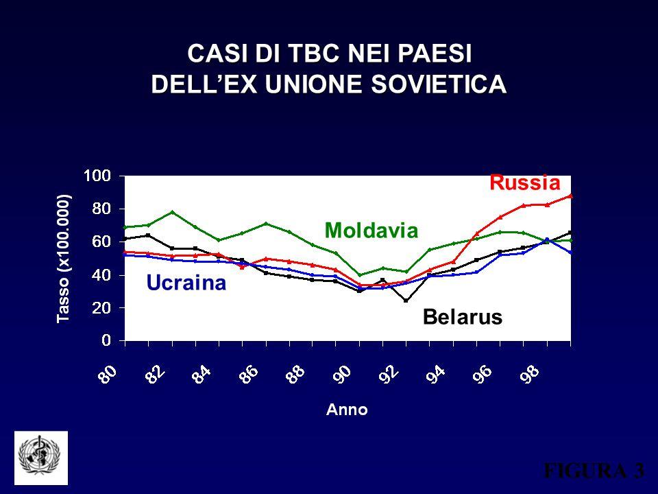 CASI DI TBC NEI PAESI DELLEX UNIONE SOVIETICA FIGURA 3 Belarus Moldavia Ucraina Russia