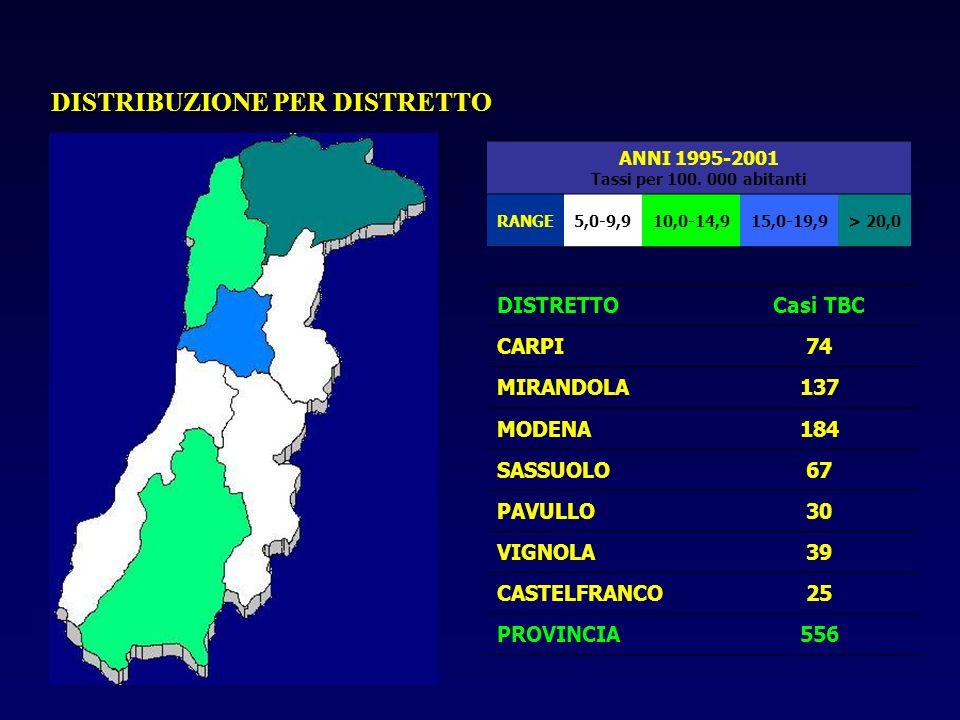 ANNI 1995-2001 Tassi per 100. 000 abitanti RANGE5,0-9,910,0-14,915,0-19,9> 20,0 DISTRETTOCasi TBC CARPI74 MIRANDOLA137 MODENA184 SASSUOLO67 PAVULLO30