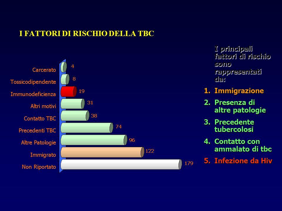 I FATTORI DI RISCHIO DELLA TBC I principali fattori di rischio sono rappresentati da: 1.Immigrazione 2.Presenza di altre patologie 3.Precedente tuberc