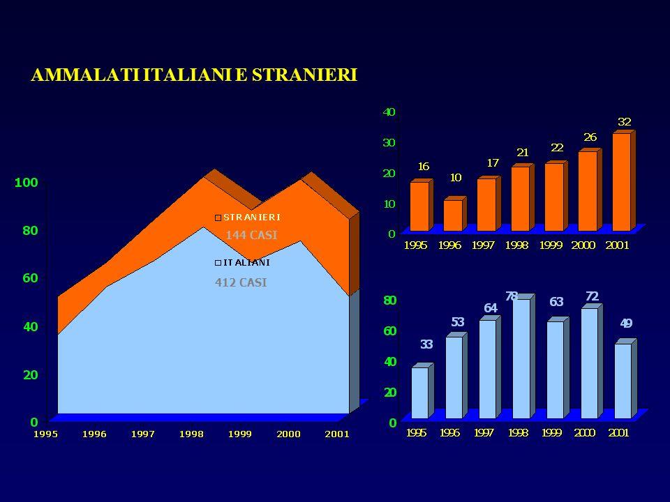 AMMALATI ITALIANI E STRANIERI 412 CASI 144 CASI